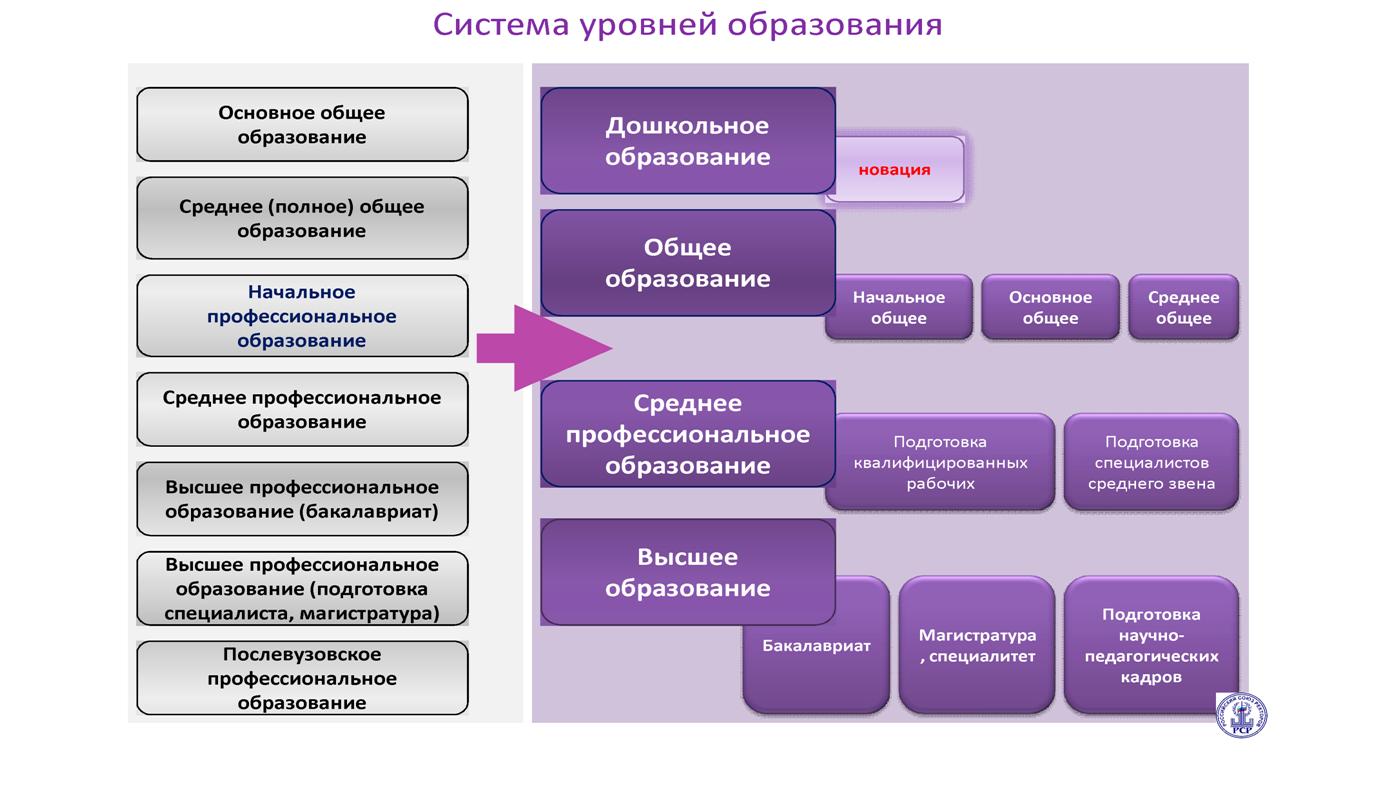 Законодательство рф об образовании схема
